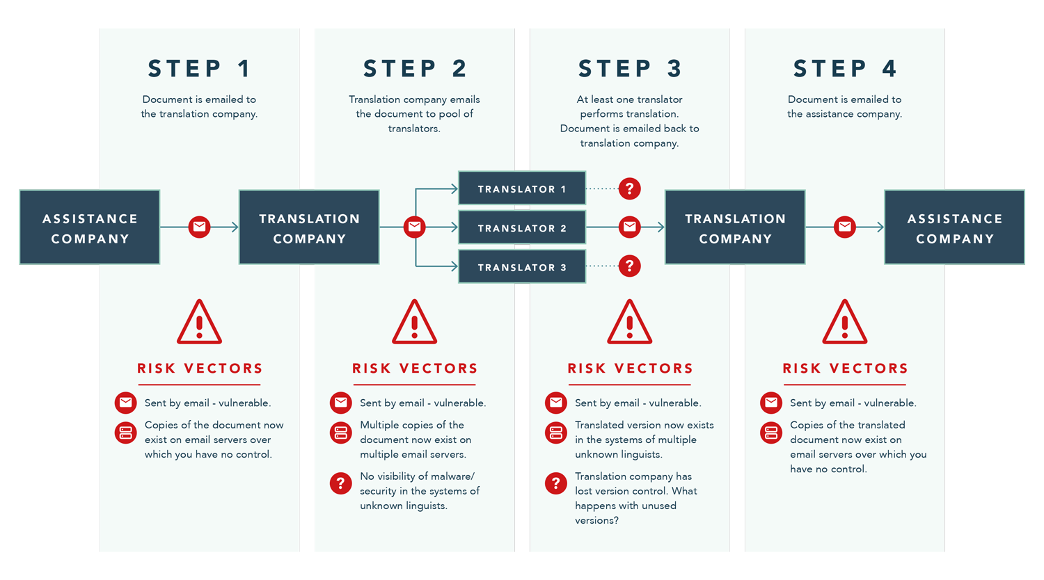 Infographic displaying risks associated with translation agency workflow